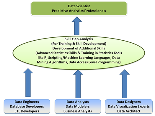 Data Science Transition
